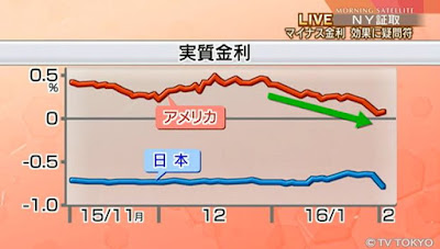 日米 実質金利差 円高ドル安 為替