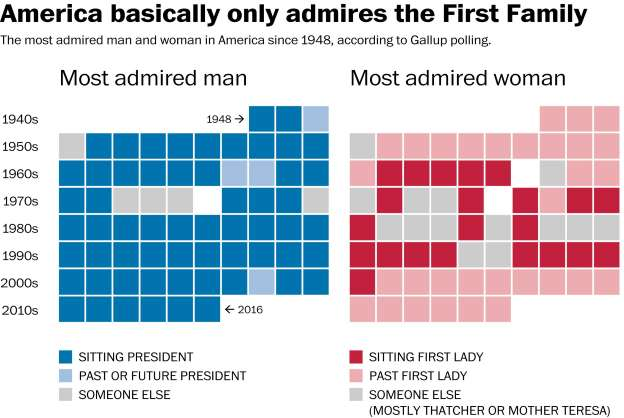 Obama beats Trump where it will sting: He's the most admired man in America