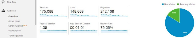 Traffic stats by: Google Analytics