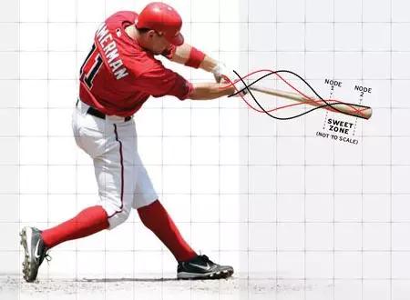 在職場和商業領域也有所謂的「最佳擊球點(Sweet Spot)」