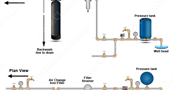 Clean Well Water Report: How to Get An Iron Filter That Does