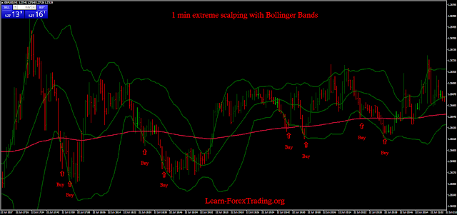 1 min extreme scalping with Bollinger Bands