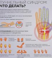 Туннельный синдром: хирургическое лечение в Харькове