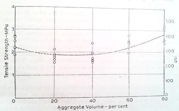 Relation between tensile strength and aggregate content