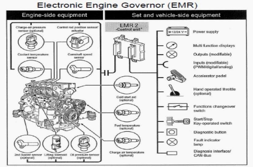 Deutz Emr2 Wiring Diagram Dodge Dakota Radio Tnumks February 2014 Electric Engine Governor