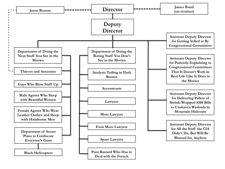 bilbos random thought collection organization chart