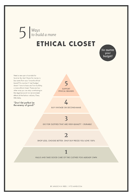 ethical shopping infographic from www.into-mind.com | AlmostPosh