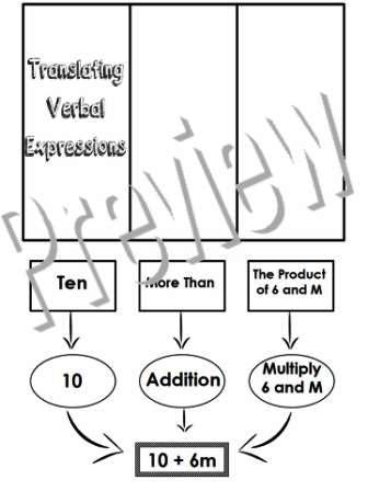 The Math Magazine: Translating Verbal Expressions Foldable