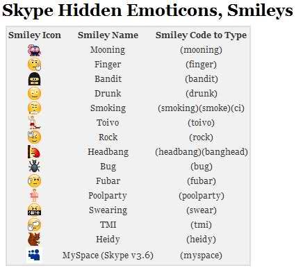 Caviteñong Techie Hidden Smileys Emoticons Flags Skype