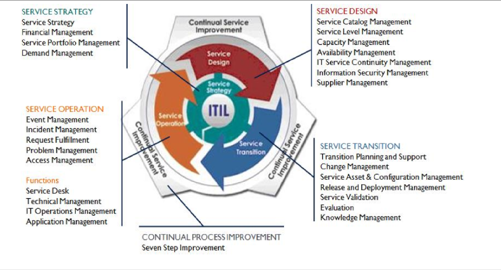 Technology Management Image: Ohood311: Information Technology Services Management And