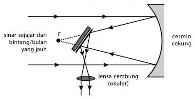diagram pembentukan bayangan teropong pantul