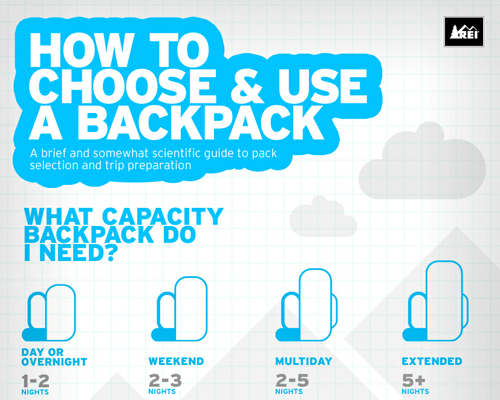 63386edb34d2 I thought I d share this very useful infographic from REI about how to  choose and correctly use a backpack. I know the question comes up in  discussion all ...