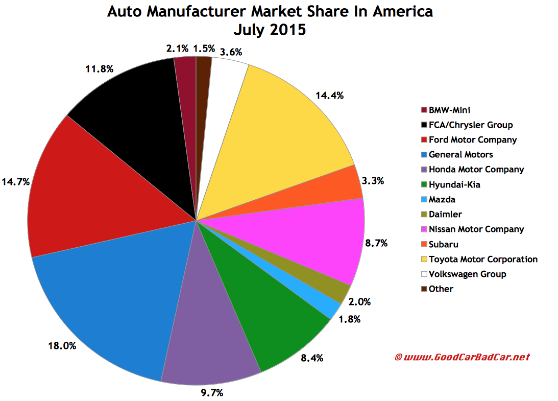 Car Manufacturers By Market Share Mail: USA Auto Sales Brand Rankings – July 2015 YTD
