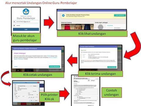 Inilah Alur Yang di Lakukan Guru Pembelajar Online Setelah Registrasi