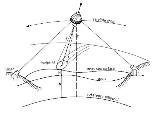 rickenbacker 330 wiring diagram best place to find wiring andpemanfaatan satelit altimetri dalam bidang geodesi