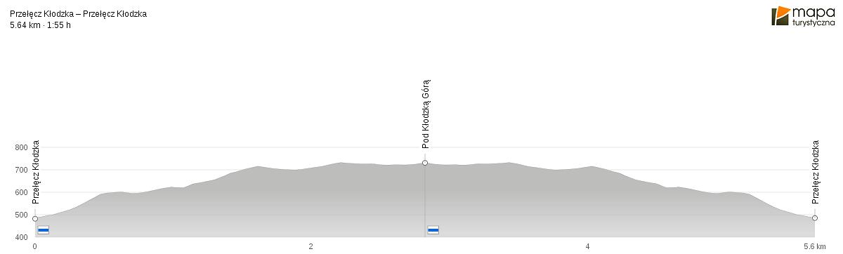Przełęcz Kłodzka - Kłodzka Góra