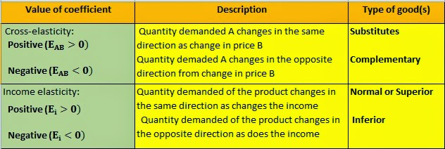 Econowaugh Ap Elasticity 2 Xed Cross Price Elasticity Of Demand