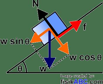Gradien garis yang tegak lurus dengan garis. Contoh Soal Gaya Gesek Pada Bidang Miring Dan Pembahasannya Lengkap Fisikabc