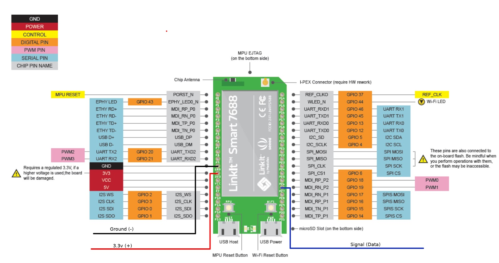 hight resolution of dht11 pinout