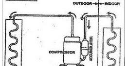7unaidi Blog`s: Air conditioner split