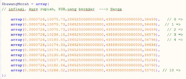 Implementasi K-Nearest Neighbour Dengan Optimasi Simple Unweighted Voting Menggunakan PHP