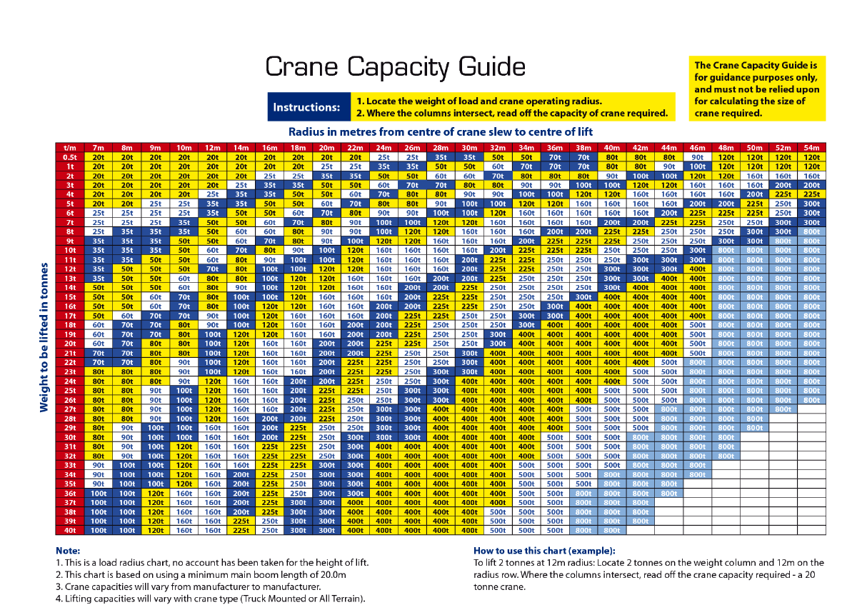 How to choose the suitable crane capacity