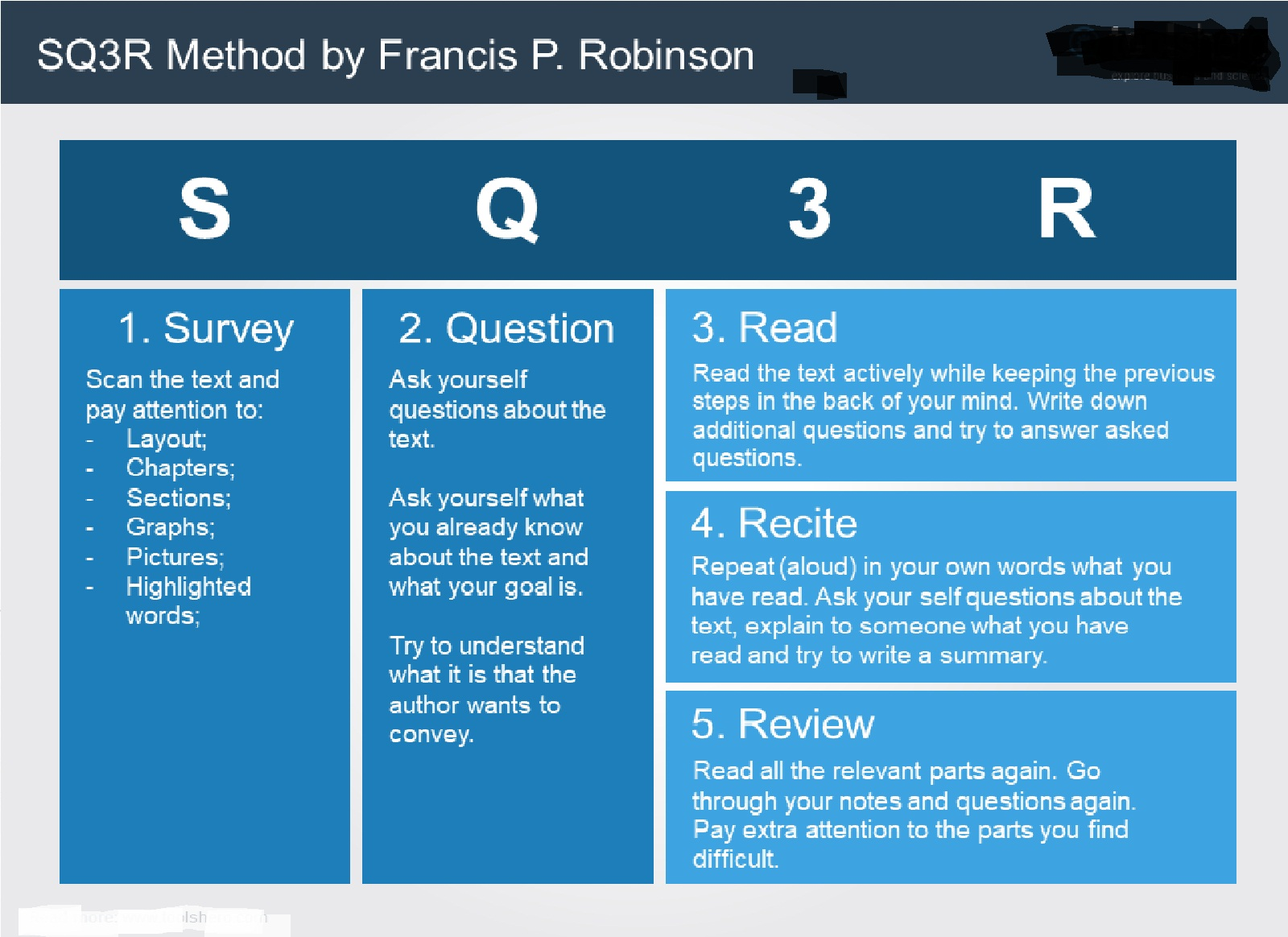 sq3r study method The sq3r method is a widely used technique that helps improve reading comprehension and retention of material (reading skills unit 4) this method has five parts.