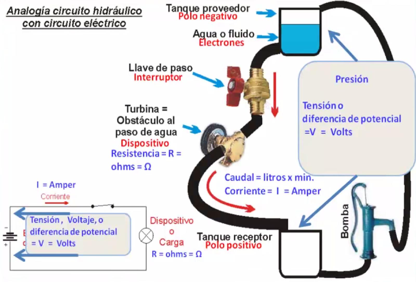 Circuitos Logicos: UNIDAD I: DEFINICIONES Y UNIDADES