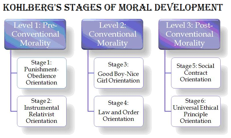 kohlberg s moral stages theory Examples of kohlberg's six stages of moraldevelopment (woolfolk, 1993)  consider the following moral dilemma: mr heinz's wife is dying there isone drug that will save her life but it is very expensive.