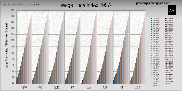 Wage Price Index 1997