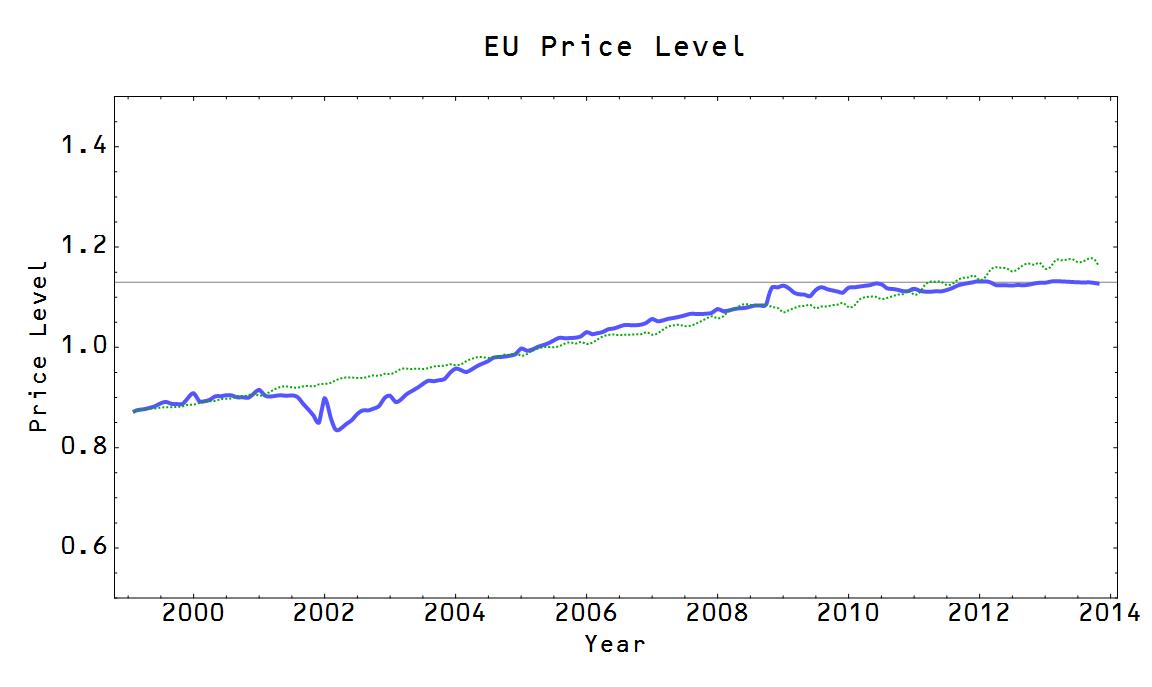 information transfer economics secular stagnation and the eu