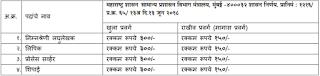 ✉ Maharashtra Housing Department Recruitment 2018 Clerk-Typist, Stenographer, Process Server, Peon 27 Vacancies ✉