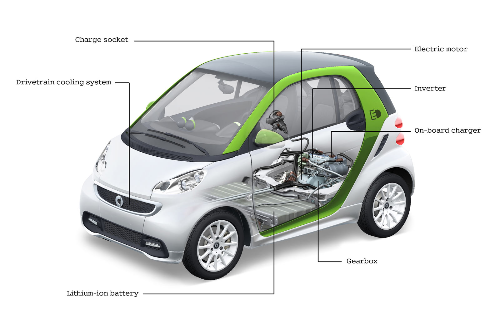 Sam's Auto Scoop: Smart Fortwo Electric On Show