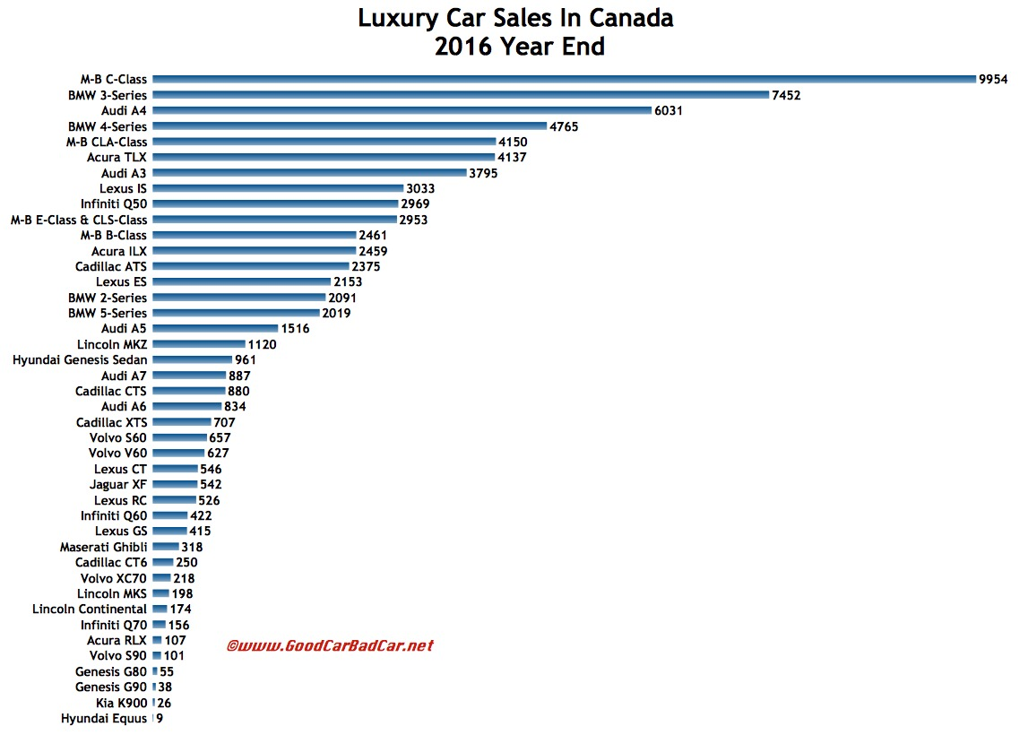 small and midsize luxury car sales in canada december 2016 2016 year end automotive. Black Bedroom Furniture Sets. Home Design Ideas
