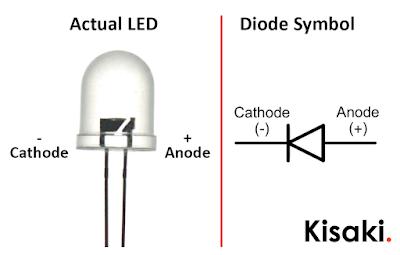 Inside of a LED