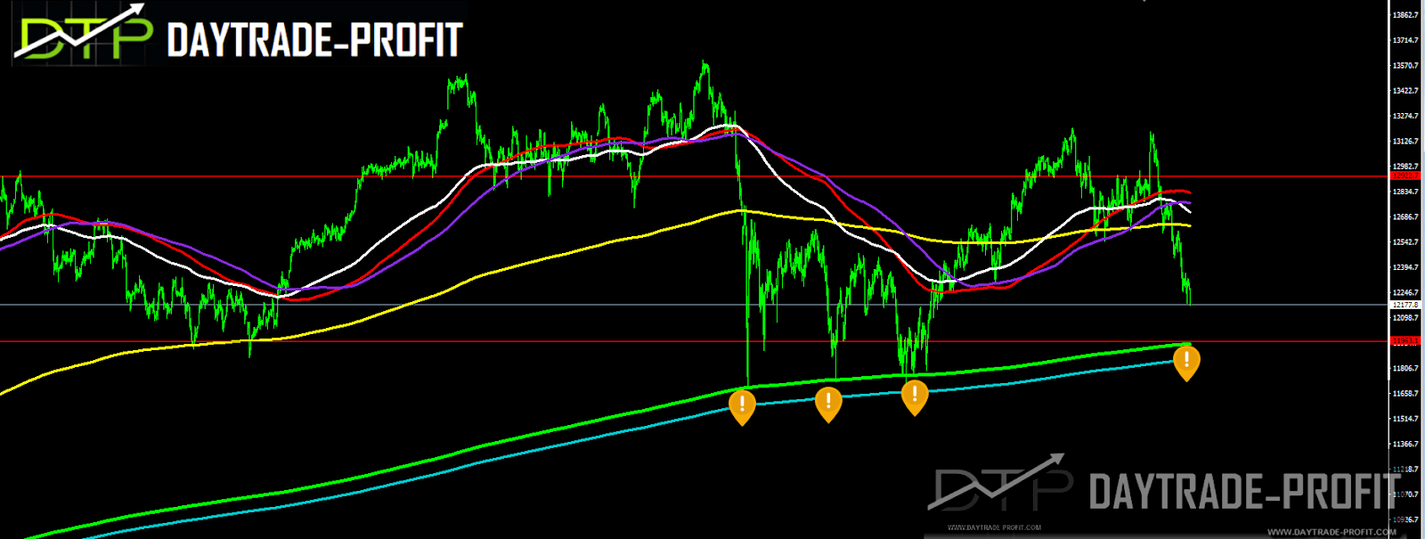 Have we seen the record high in the DAX 30 index for the