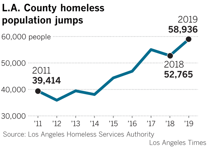 L.A. Times: Homelessness jumps 12% in L.A. County and 16% in the city; officials 'stunned'
