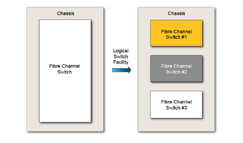Overview of Virtual Fabrics in Brocade | Its all about