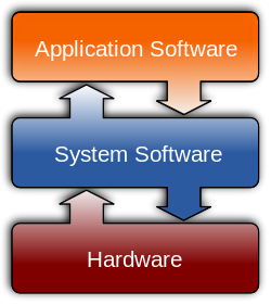 ICT Config-What-Is-Computer-Software-Classification-Of-Software