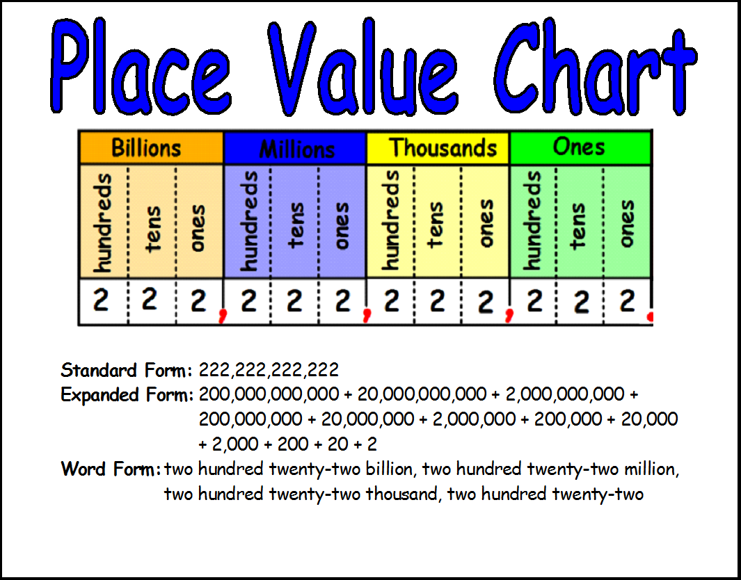 Workbooks place value to the thousands worksheets : Vanessa Flores 3rd Grade: Math Visual Aids
