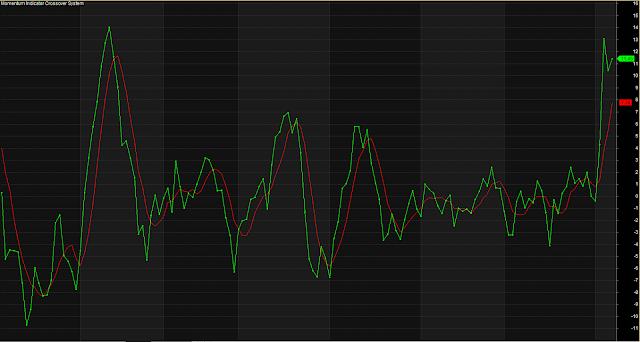 Momentum Indicator Crossover System