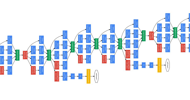 Google ai blog using machine learning to explore neural network google ai blog using machine learning to explore neural network architecture ccuart Choice Image