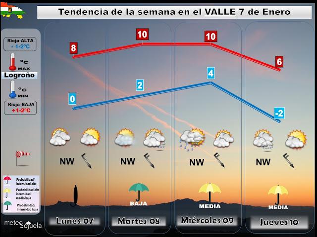 Tendencia del tiempo esta semana en La Rioja por Jose Calvo de Meteosojuela
