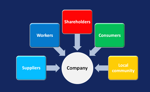 shareholder and stakeholder theory Unlike the clarity provided by the single objective of shareholder value theory, stakeholder theory directs managers towards many objectives, creating confusion, conflict, inefficiency, and competitive failure for the organisation (jensen, 2001.