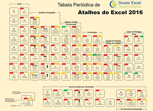 Atalhos do Excel 2016 organizados num padrão que lembra a Tabela Periódica de Química