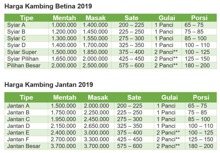 daftar harga kambing aqiqah 2019