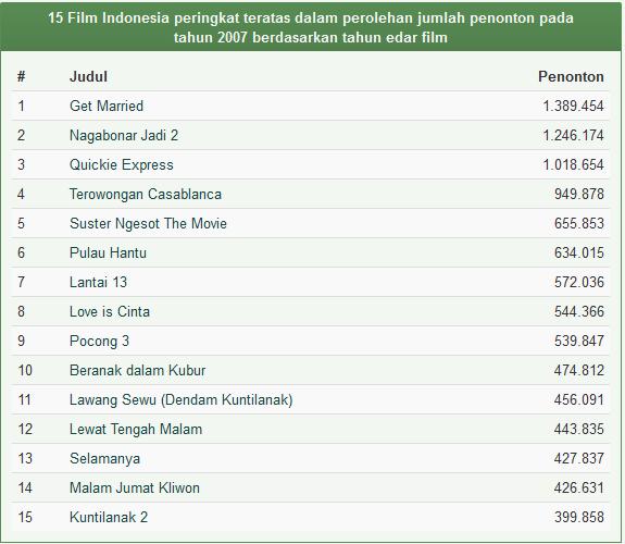 Daftar Film Indonesia Terlaris Tahun 2007