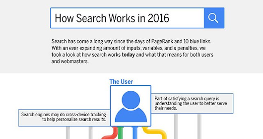 How Google Search Works in 2016