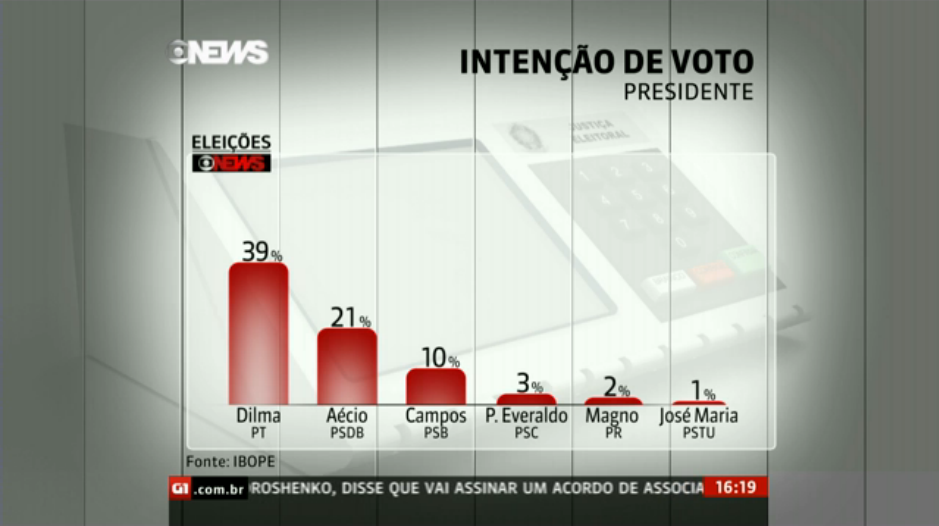 http://globotv.globo.com/globo-news/jornal-globo-news/v/ibope-divulga-nova-pesquisa-de-intencoes-de-voto-na-disputa-a-presidencia-da-republica/3433008/