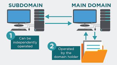 Perbedaan Subdomain, Addon domain dan Parked domain